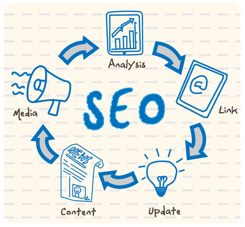 סדר פעילות קידום האתר או עמוד במנועי החיפוש כמו גוגל MSN ובכלל
